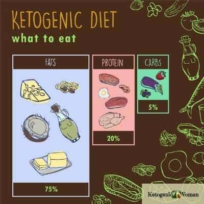 Ketogenic diet and Text