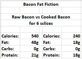 cooked bacon fat and calories